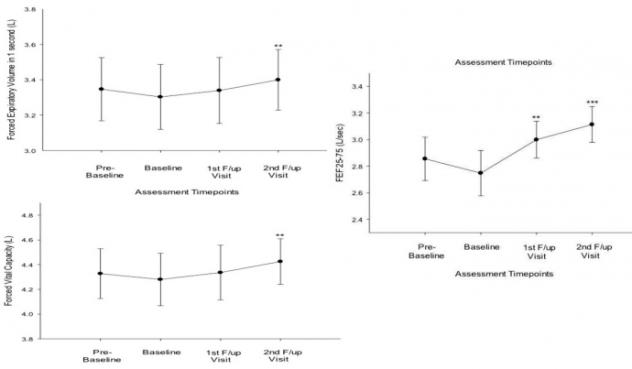 Эффект перехода на вейпинг у астматиков